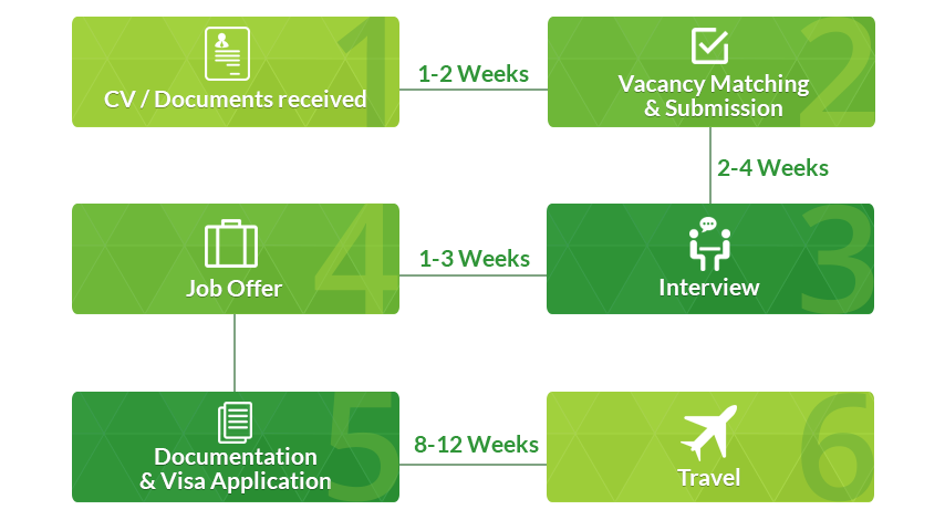 process of us visa application from canada